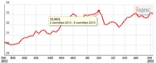 Курс доллара за 2013 год